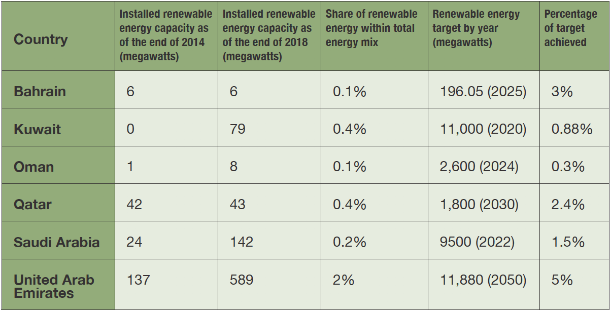 Table 1: Variation in Renewable Energy Adoption and Goals among Arab Gulf States